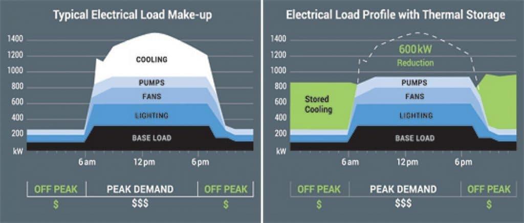 مزایای ذخیره انرژی با ساخت سیستم آیس تانک
