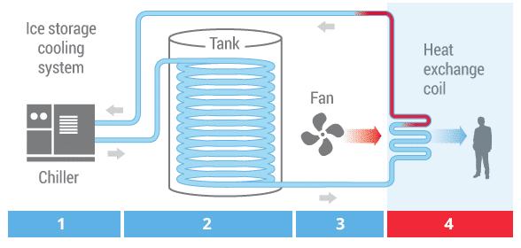 سیستم آیس تانک چیست
