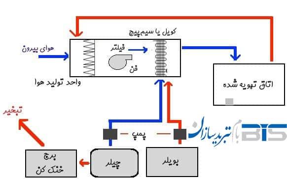 نحوه عملکرد سیستم تهویه مطبوع و HVAC