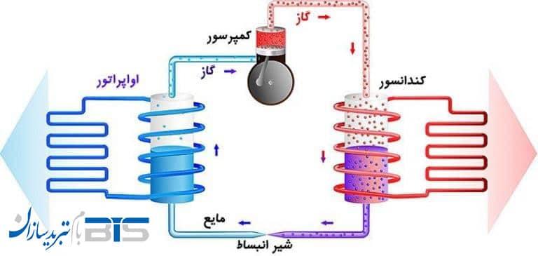 نحوه عملکرد پمپ حرارتی