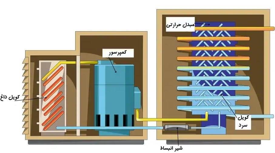 نحوه عملکرد سیستمهای پکیج تهویه مطبوع و HVAC