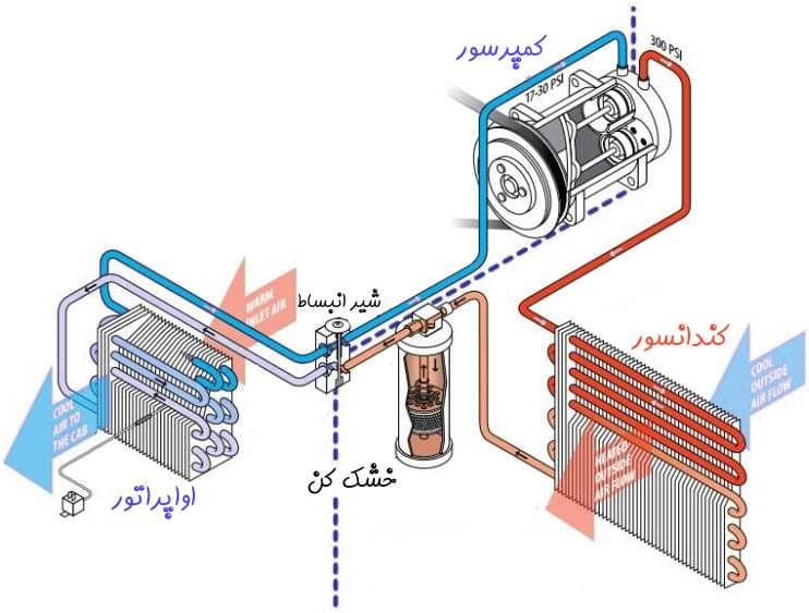 سیستم تهویه مطبوع کوچک