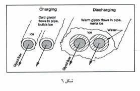 اواپراتورهایی که به طور مستقیم برای تولید یخ بکار می روند