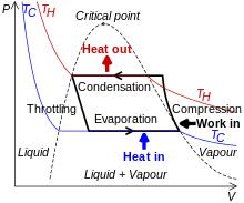نمودار فشار حجم یک چرخه تبرید